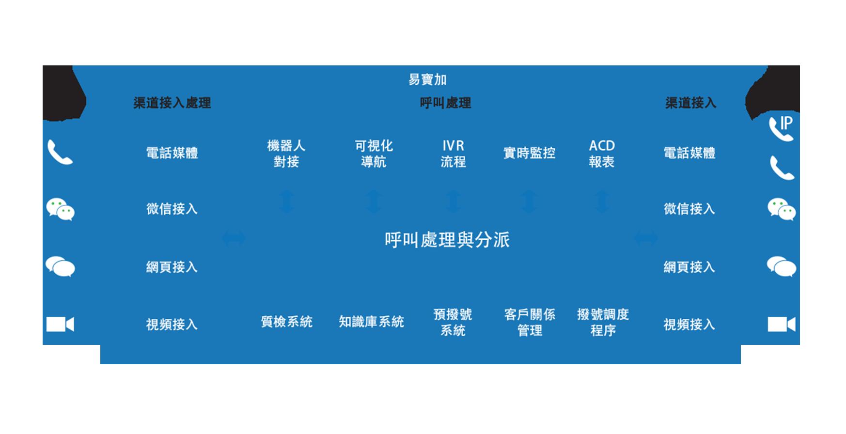 易寶加(proEPRO)全渠道聯絡中心解決方案